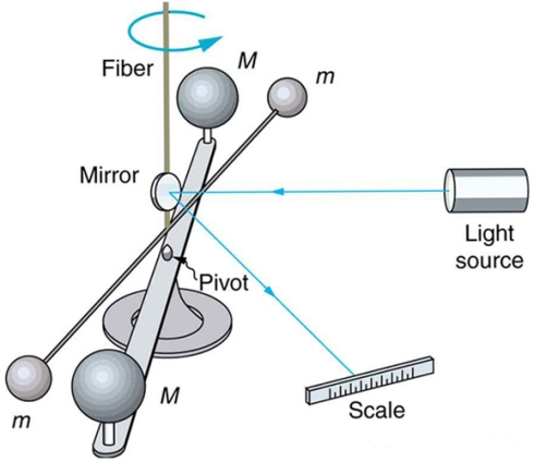 A modern version of Cavendish's experiment, using a light source and a mirror to measure the gravitational pull.